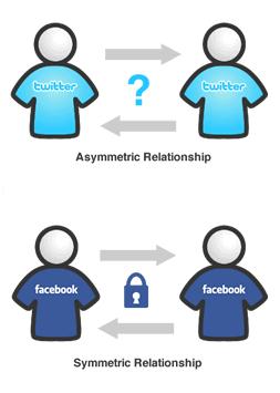 simetria-relaciones