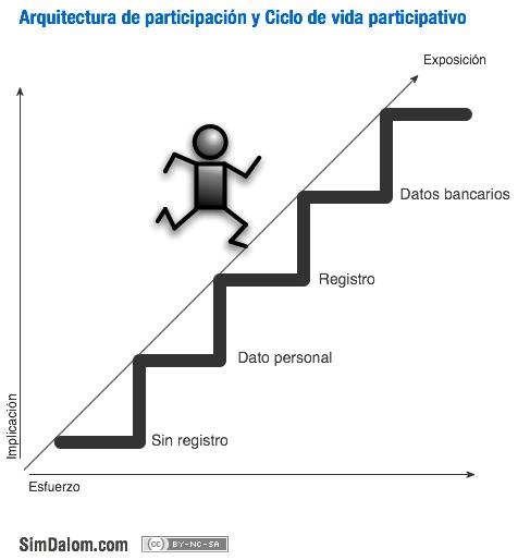 ciclo-participacion1