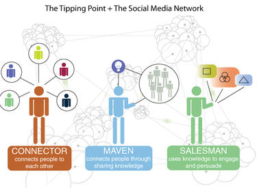 Tipping Point Social Networks